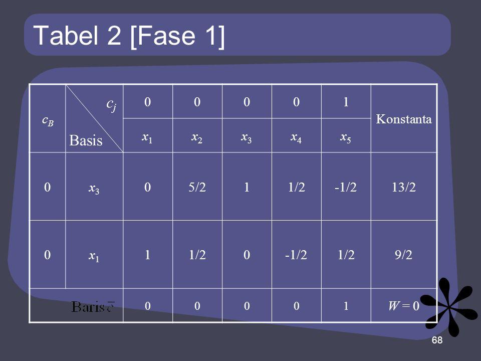 Tabel 2 [Fase 1] cj Basis cB 1 Konstanta x1 x2 x3 x4 x5 5/2 1/2 -1/2